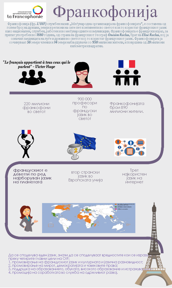 What is Francophonie?