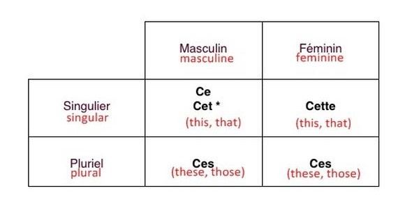 French demonstrative adjectives