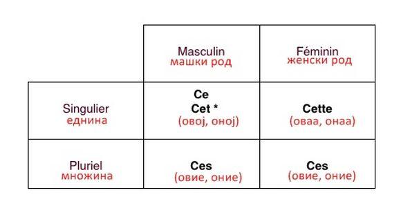 показни придавки на француски јазик