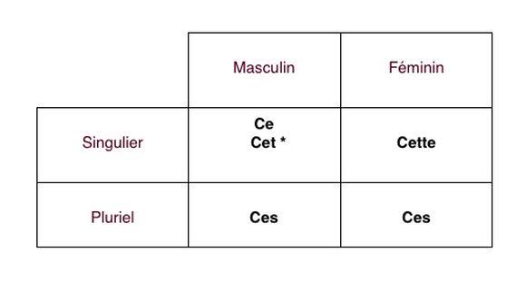 adjectifs demonstratifs