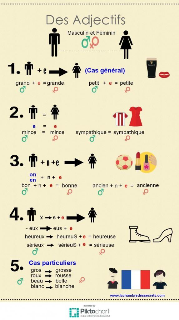 Женски род кај описните придавки во францускиот јазик
