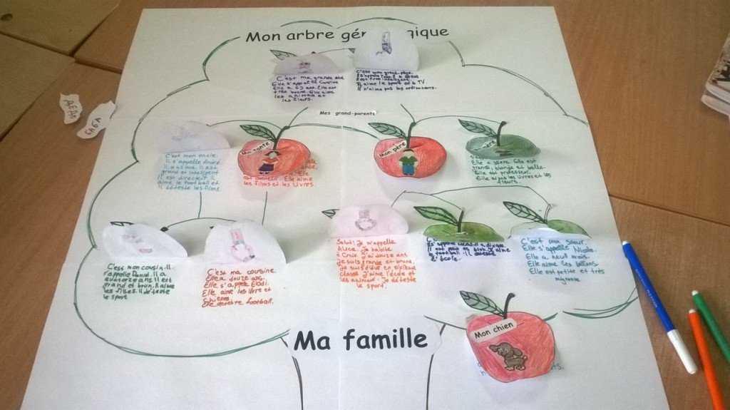 une idée d'arbre généalogique